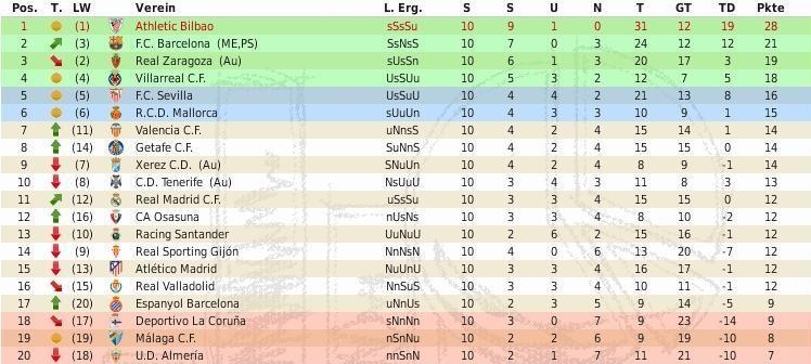 La Liga Bbva Tabelle